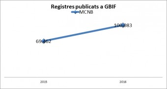 registrespublicats GBIF